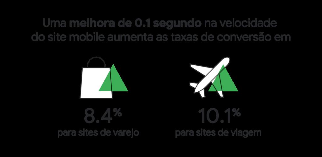 grafico taxas varejo e turismo