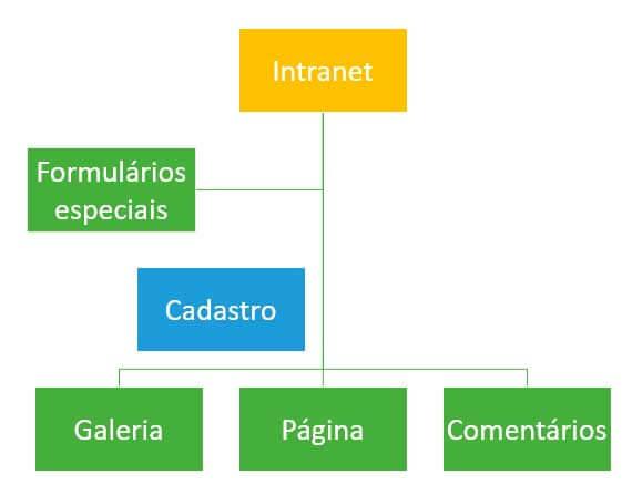 intranet-sistemas-web