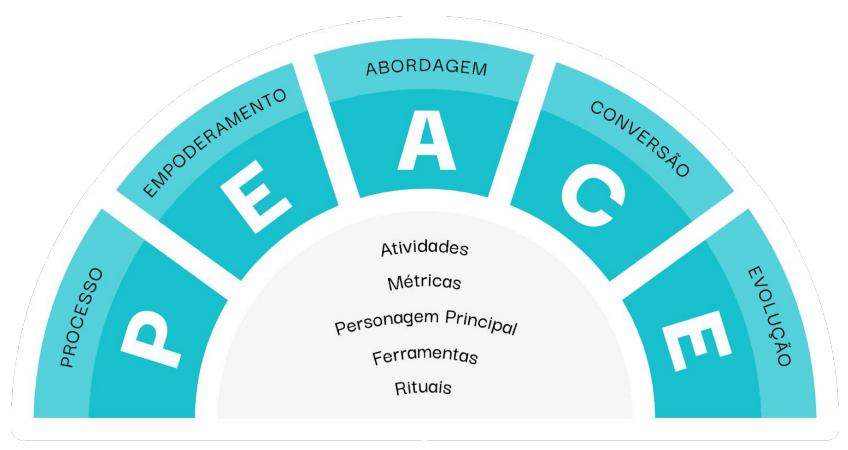 metodologia PEACE RD